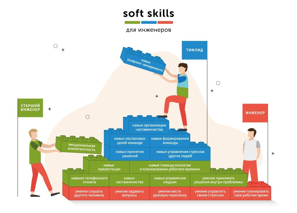 Зачем инженеру soft skills - 3