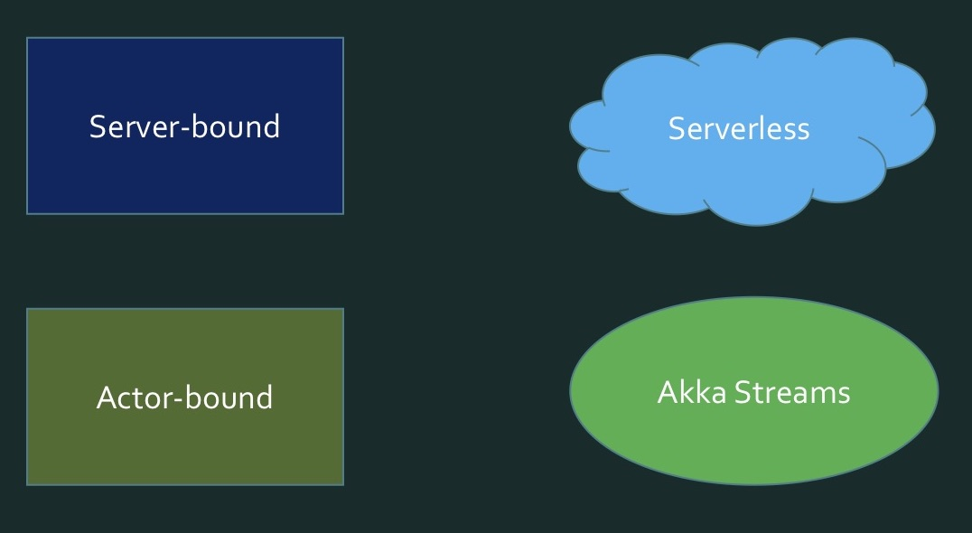 Akka Streams для простых смертных - 15