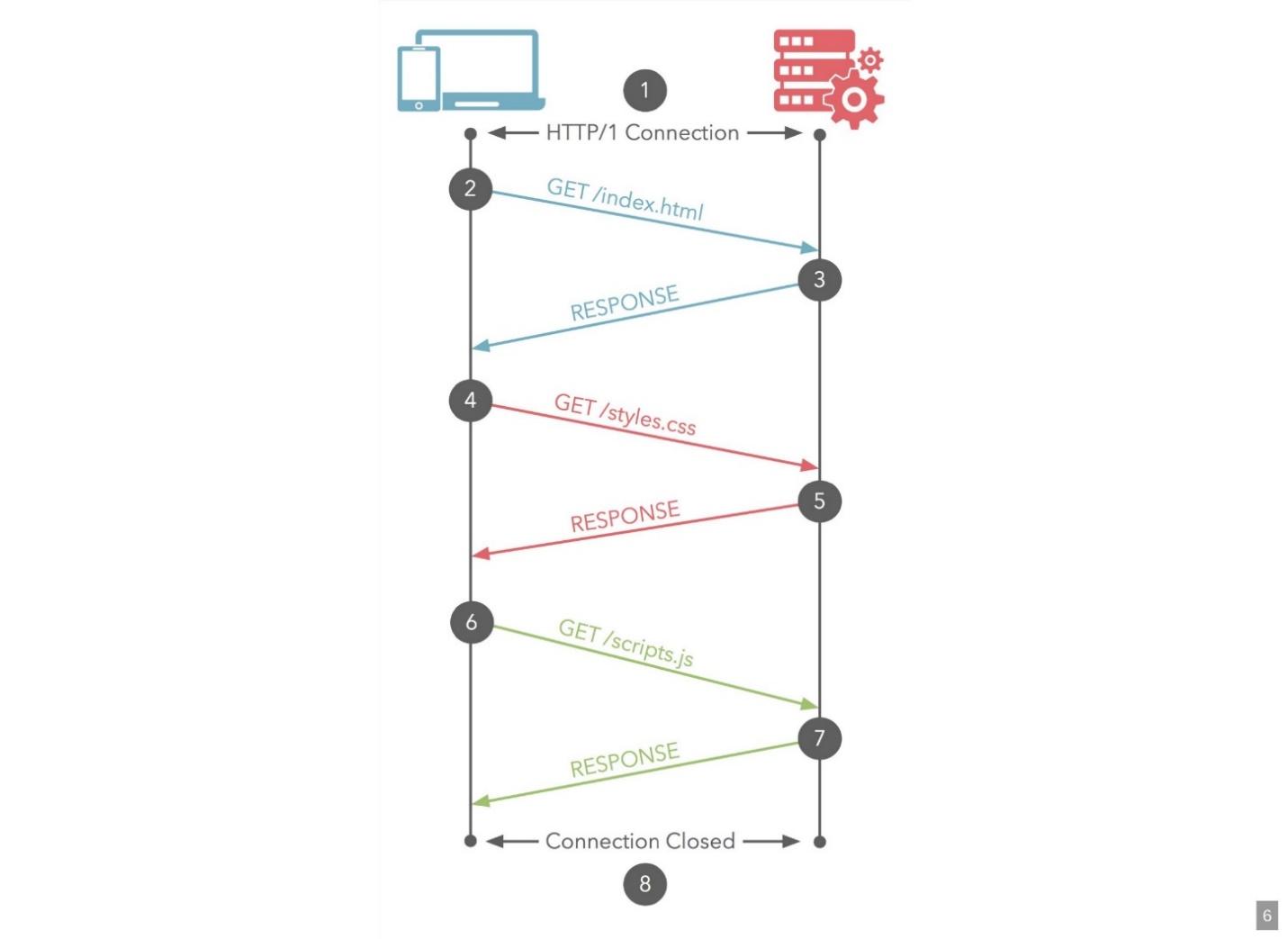 Django Channels – ответ современному вебу - 1