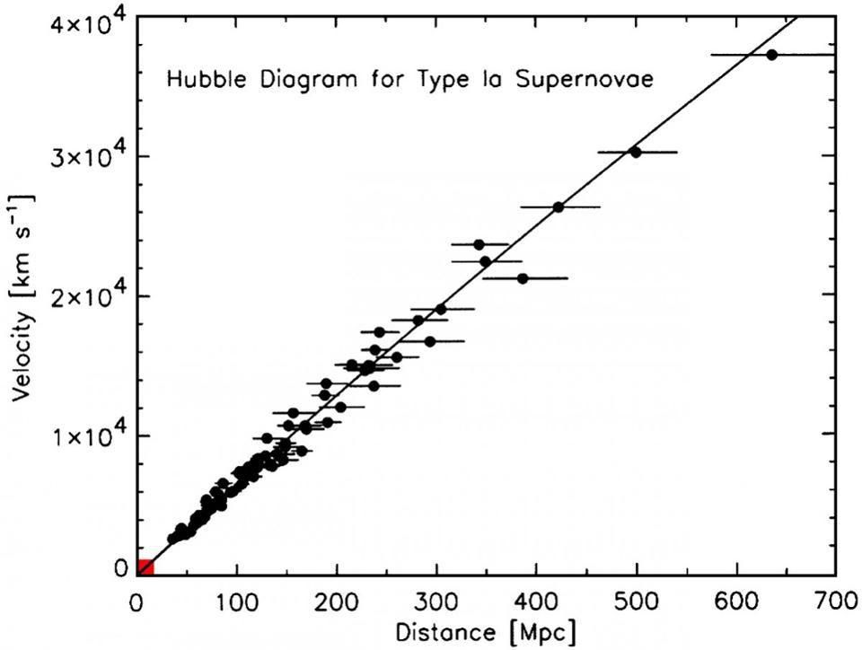 Сюрприз: постоянная Хаббла на самом деле непостоянна - 2