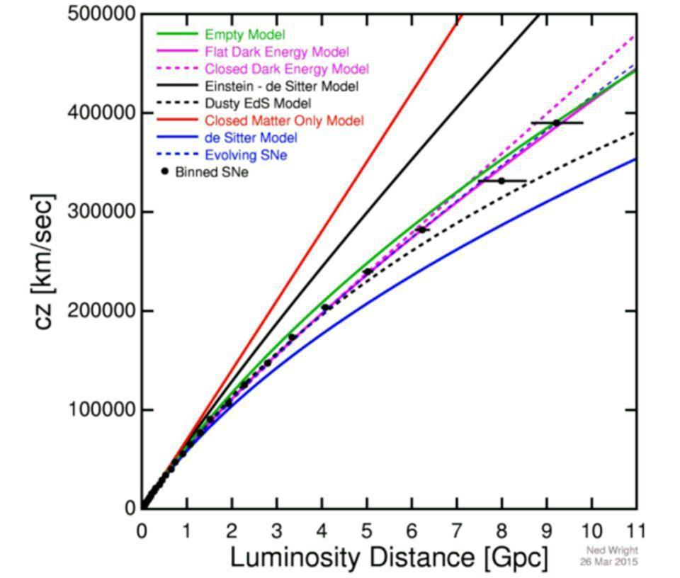 Сюрприз: постоянная Хаббла на самом деле непостоянна - 4