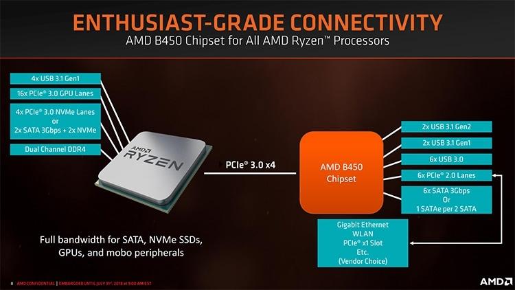 AMD B450: особенности нового чипсета для платформы AM4