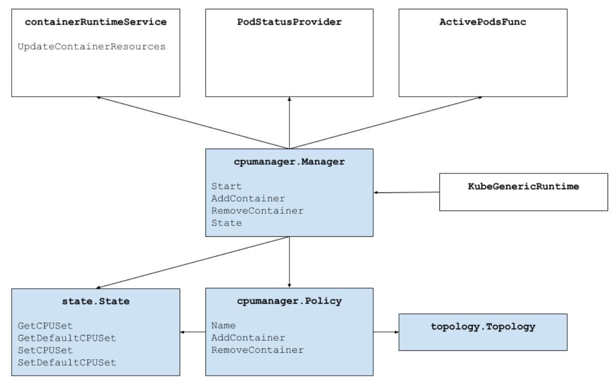 Как работает CPU Manager в Kubernetes - 2