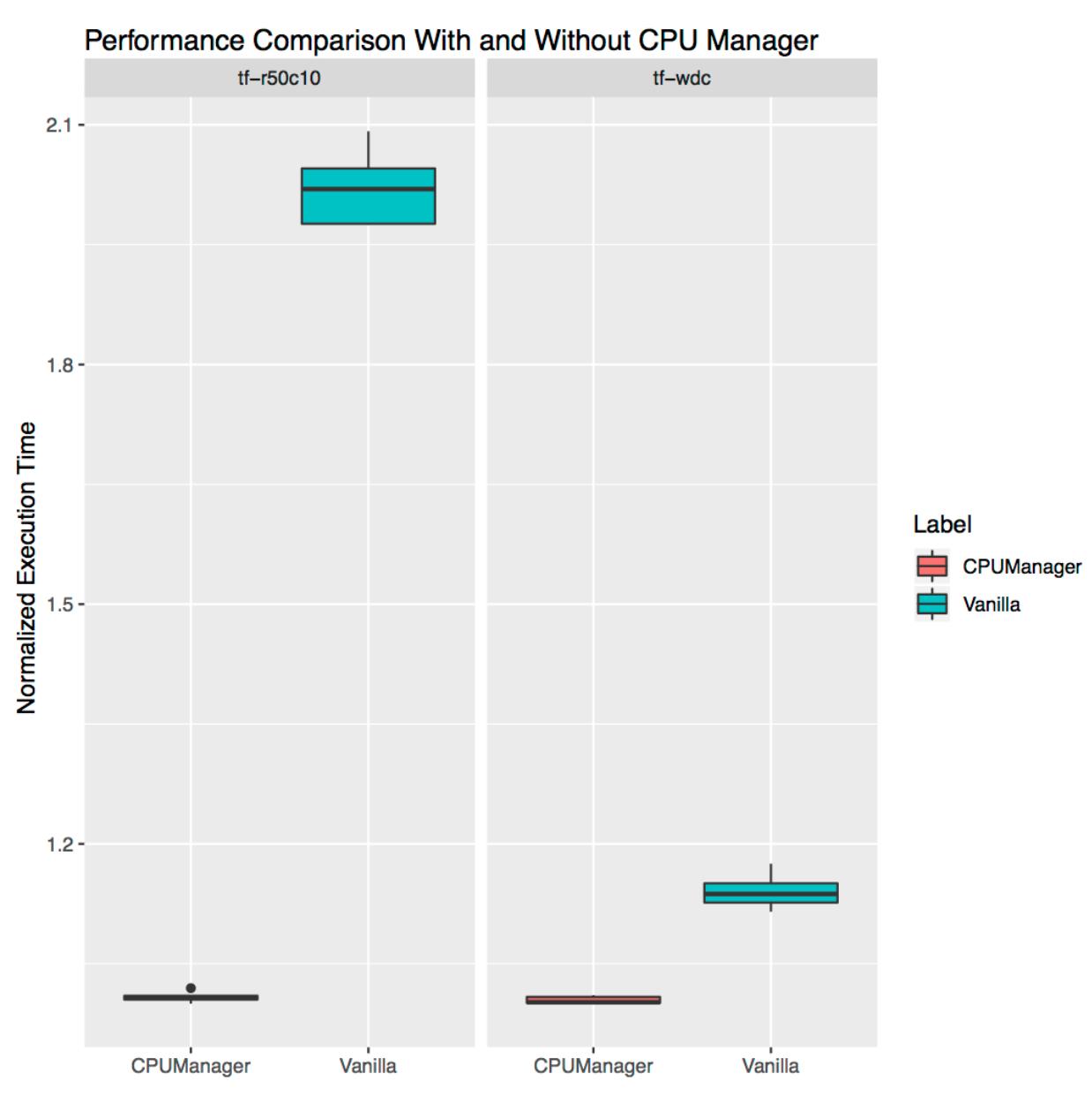 Как работает CPU Manager в Kubernetes - 5