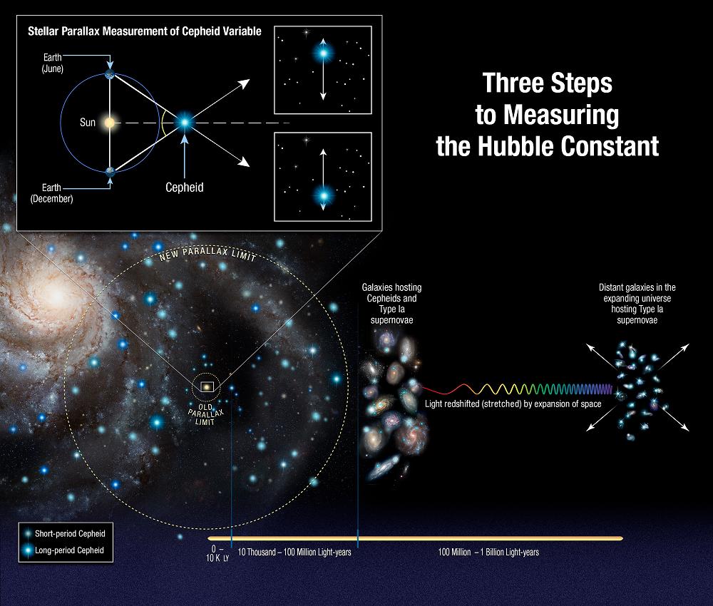 Насколько быстро расширяется Вселенная? - 2
