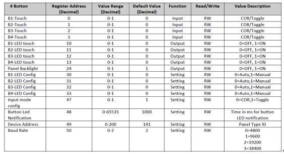 Сенсорные выключатели с Modbus: зачем нужны и как применить в умной квартире - 3