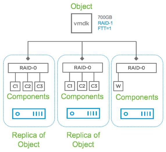 vSAN в облаке на базе VMware - 3
