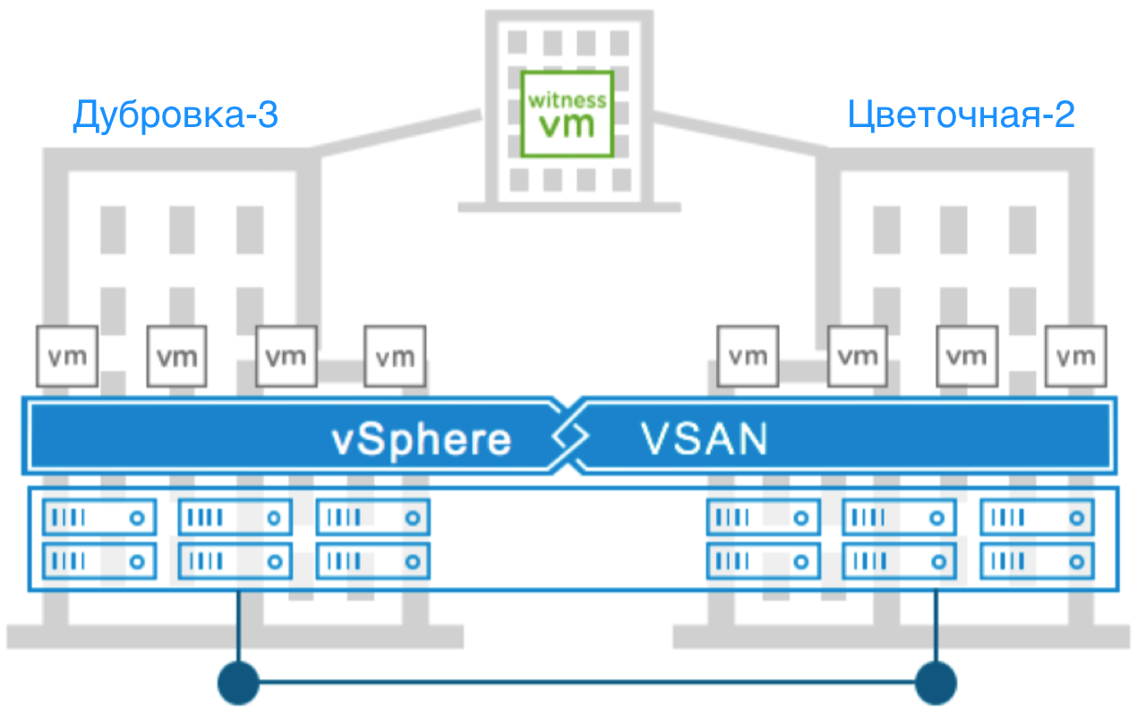 vSAN в облаке на базе VMware - 5