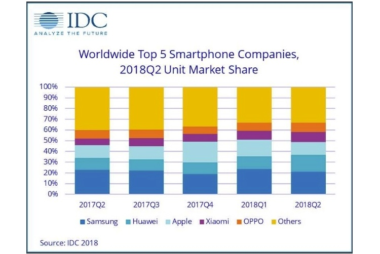 Apple уступила второе место по продажам смартфонов компании Huawei