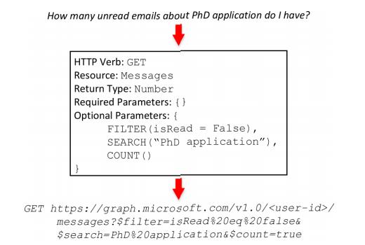 NL2API: создание естественно-языковых интерфейсов для Web API - 4