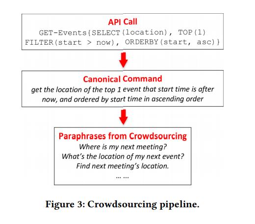 NL2API: создание естественно-языковых интерфейсов для Web API - 5