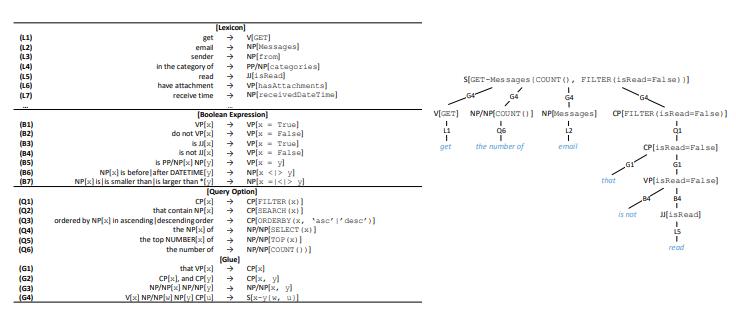 NL2API: создание естественно-языковых интерфейсов для Web API - 6