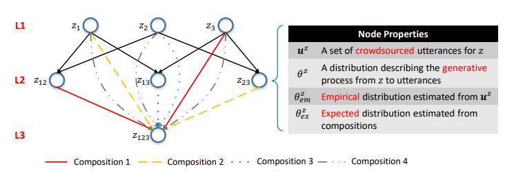 NL2API: создание естественно-языковых интерфейсов для Web API - 8