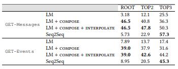 NL2API: создание естественно-языковых интерфейсов для Web API - 85