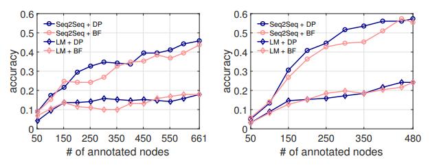 NL2API: создание естественно-языковых интерфейсов для Web API - 93