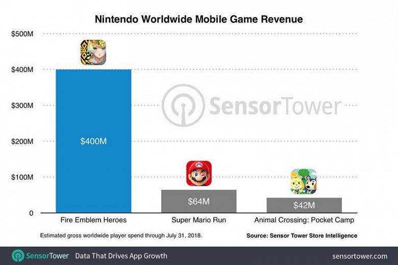 Nintendo заработала $400 млн на одной игре для iOS и Android