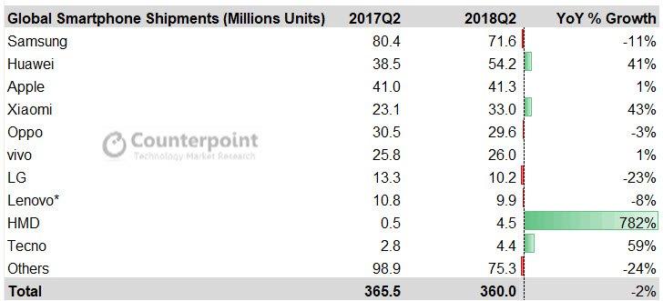 В десятку самых успешных поставщиков смартфонов вошла компания, образованная только в 2016 году