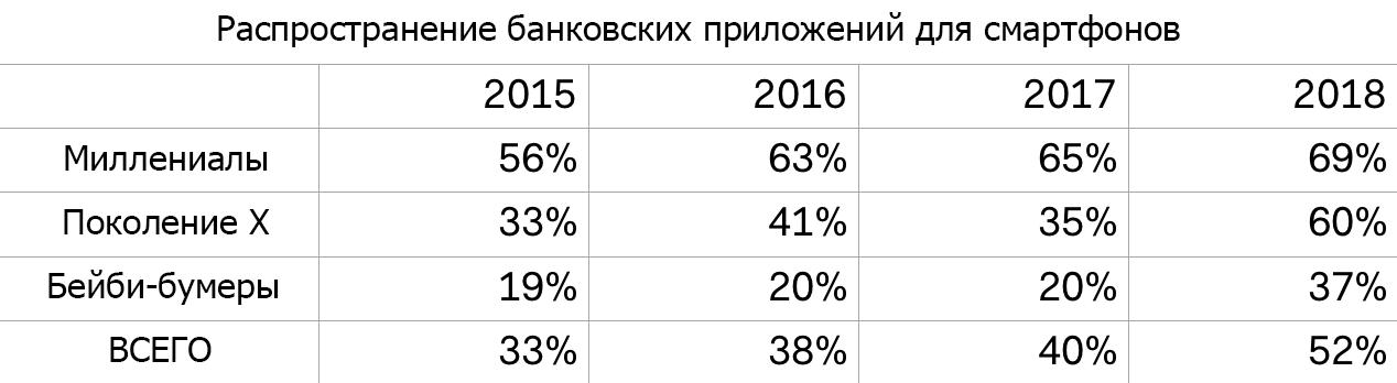 Какие тенденции надо учесть пользователям и провайдерам мобильного банкинга - 2