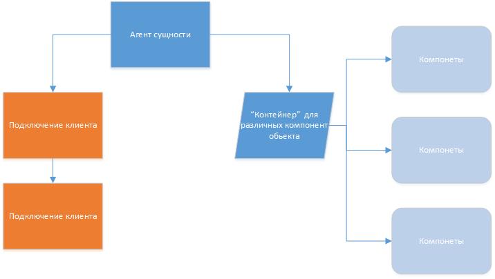 Мультиагентные системы в построении виртуальных пространств - 2