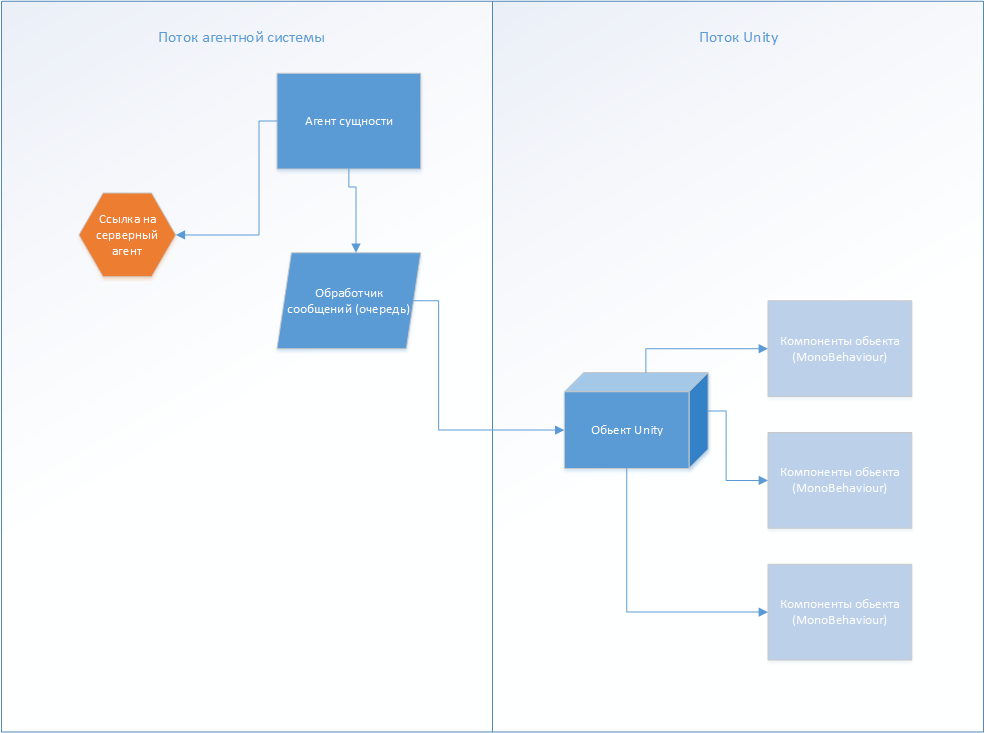 Мультиагентные системы в построении виртуальных пространств - 3