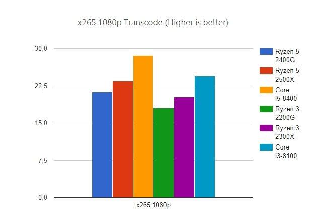 Появились первые полноценные тесты процессоров AMD Ryzen 3 2300X и Ryzen 5 2500X