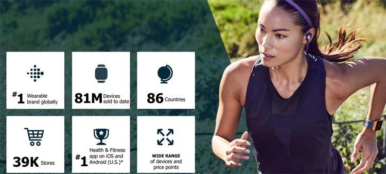 Квартальные продажи фитнес-трекеров Fitbit серьёзно сократились