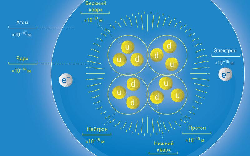 Почему антиматерии так мало?