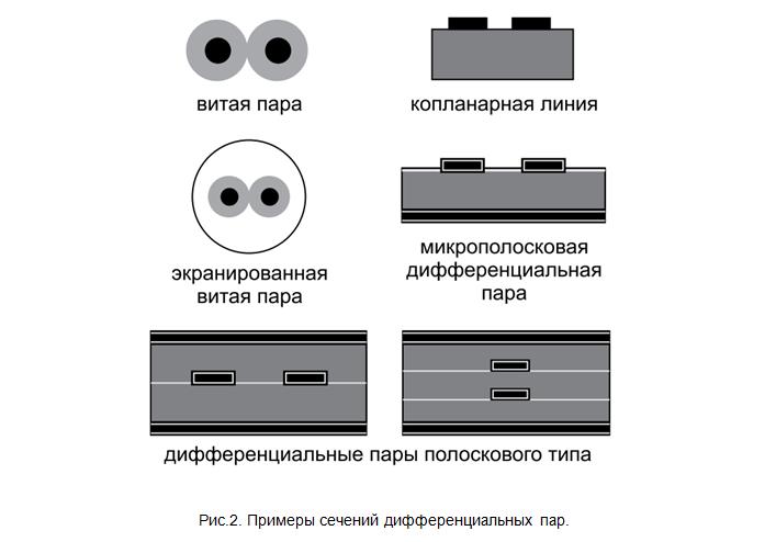 SamsPcbGuide, часть 7: Трассировка сигнальных линий. Дифференциальные пары - 3