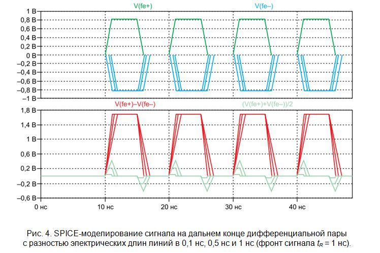 SamsPcbGuide, часть 7: Трассировка сигнальных линий. Дифференциальные пары - 5