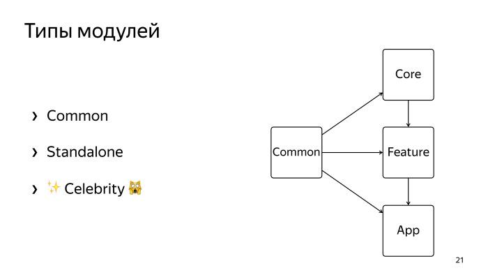 Многомодульность и Dagger 2. Лекция Яндекса - 16