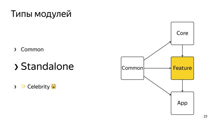Многомодульность и Dagger 2. Лекция Яндекса - 18