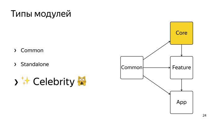 Многомодульность и Dagger 2. Лекция Яндекса - 19