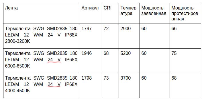 Термоленты с классом защиты IP68. Годятся для света в бане - 10