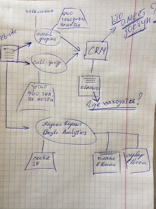 GDPR: Data mapping или как клиенты находят давно забытые ноутбуки - 1