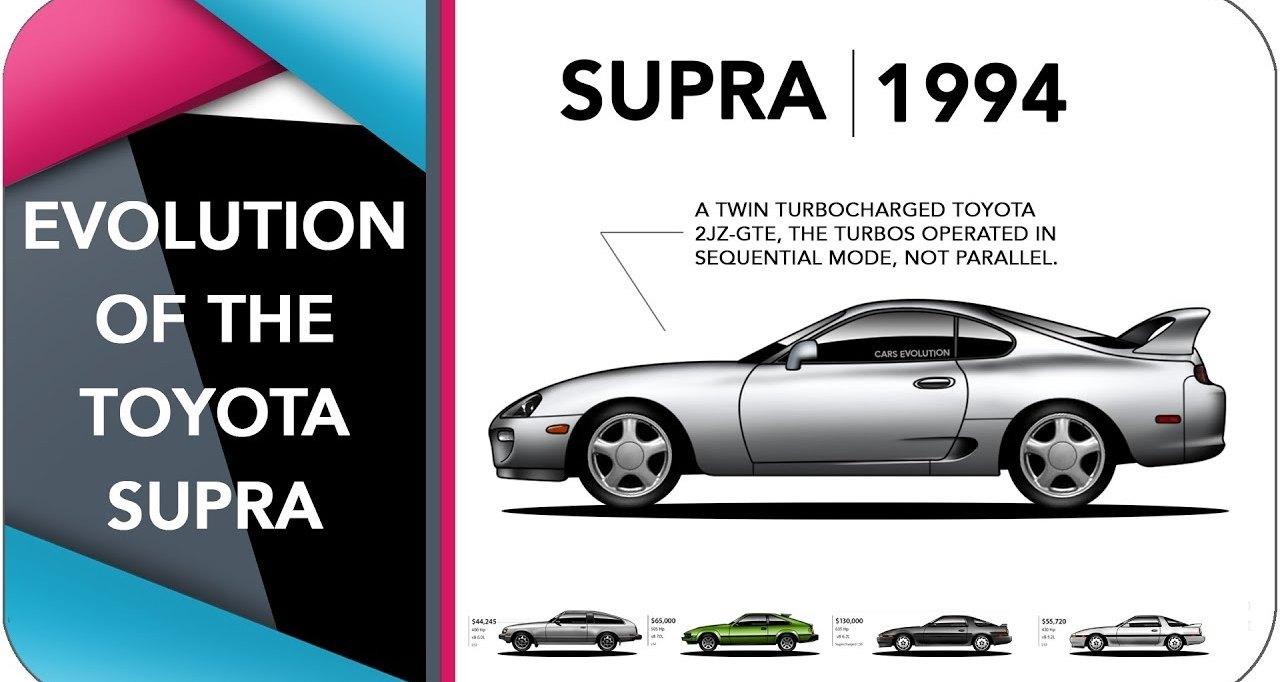 Эволюция Toyota Supra в одном видео