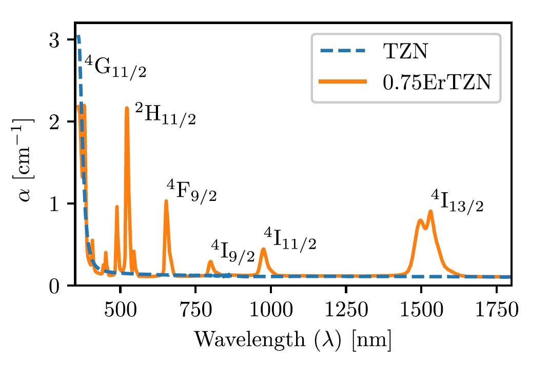 Лазерная абляция, теллуритовое стекло и допант Er2O3 - 4
