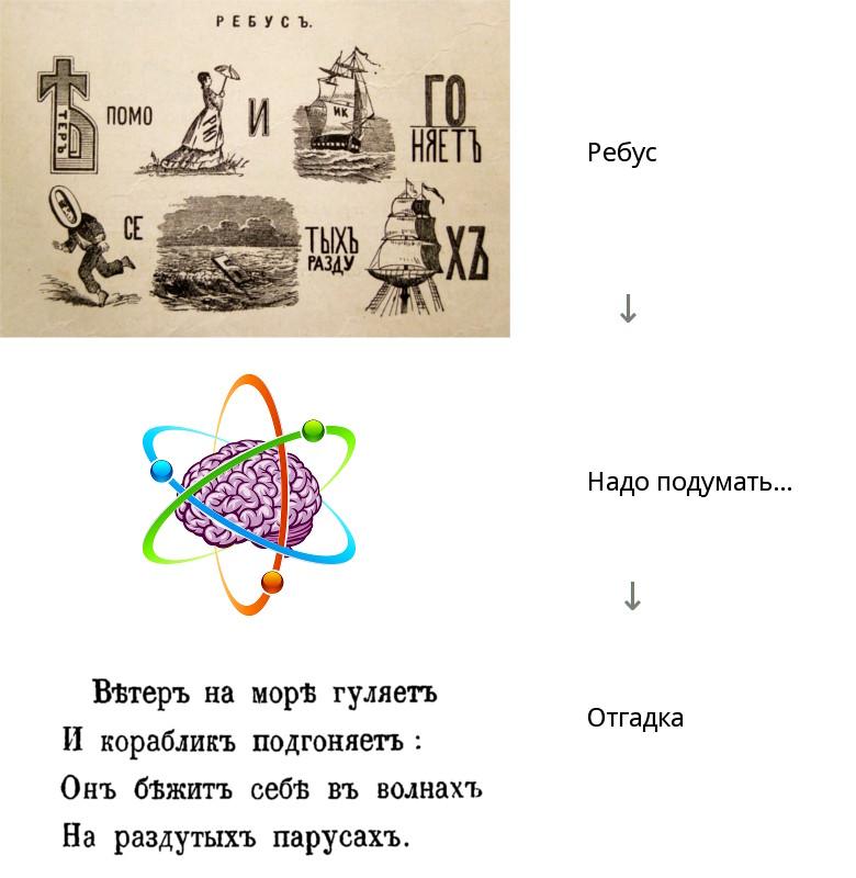 Ребусы в коде, и как их расшифровать. Тайная сила идентификаторов - 2