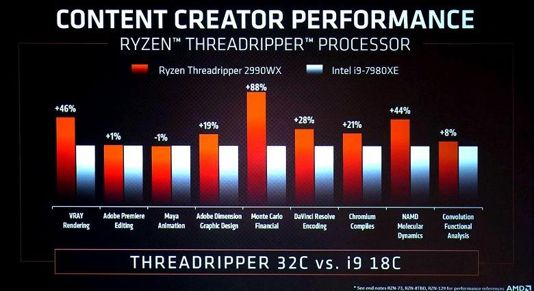32-ядерный CPU AMD Ryzen Threadripper 2990WX обходит основного конкурента на величину до 88%