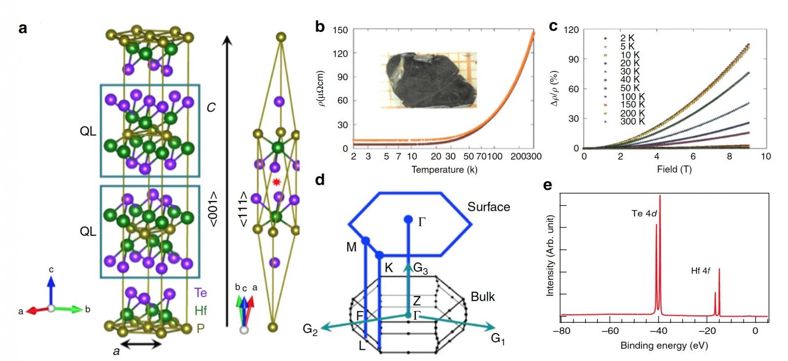 Hf2Te2P — «кремний» квантовых компьютеров? - 3