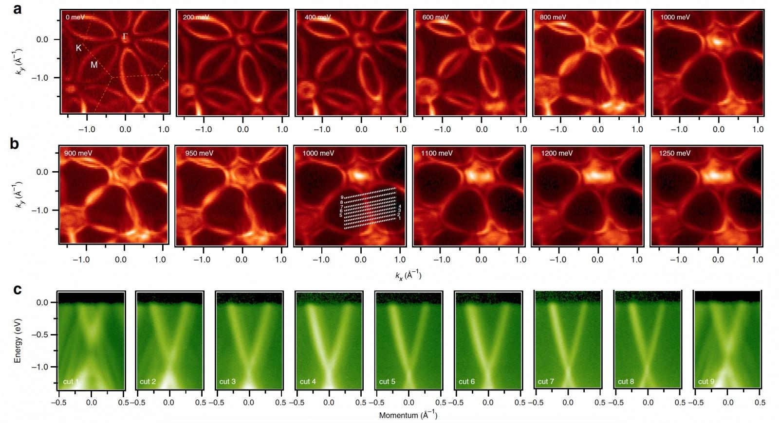 Hf2Te2P — «кремний» квантовых компьютеров? - 6
