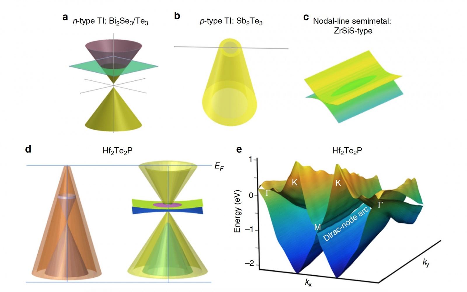 Hf2Te2P — «кремний» квантовых компьютеров? - 1