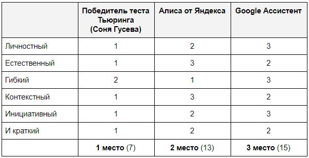 Голосовые помощники не учатся на тесте Тьюринга - 8