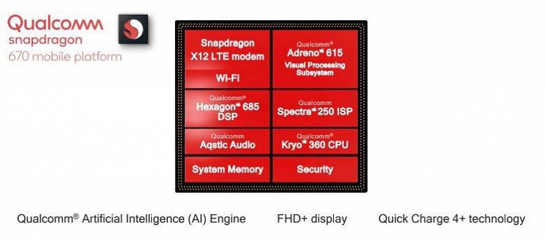 Представлена однокристальная система Qualcomm Snapdragon 670