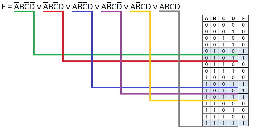 Пример проектирования цифрового устройства «на пальцах» - 6