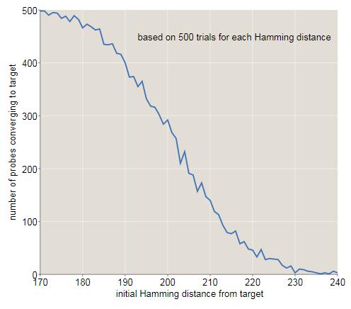 1000-мерный куб: можно ли сегодня создать вычислительную модель человеческой памяти? - 138