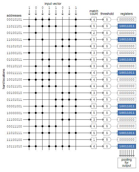 1000-мерный куб: можно ли сегодня создать вычислительную модель человеческой памяти? - 151