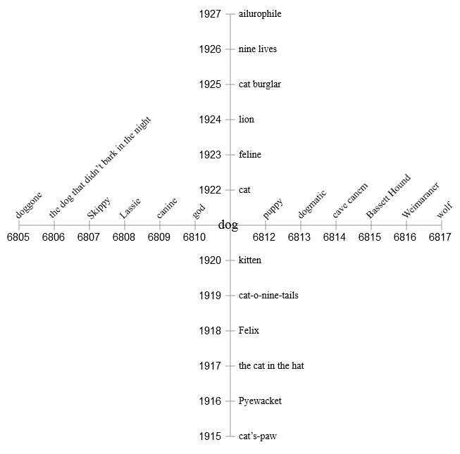 1000-мерный куб: можно ли сегодня создать вычислительную модель человеческой памяти? - 18