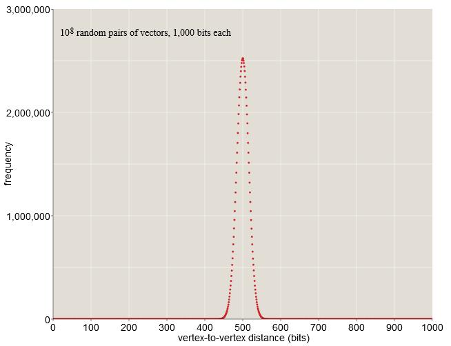 1000-мерный куб: можно ли сегодня создать вычислительную модель человеческой памяти? - 38
