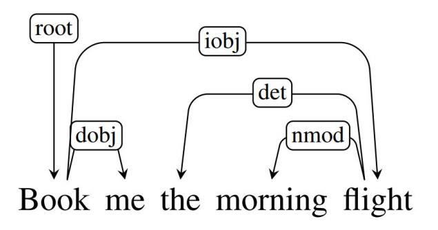 Изучаем синтаксические парсеры для русского языка - 10