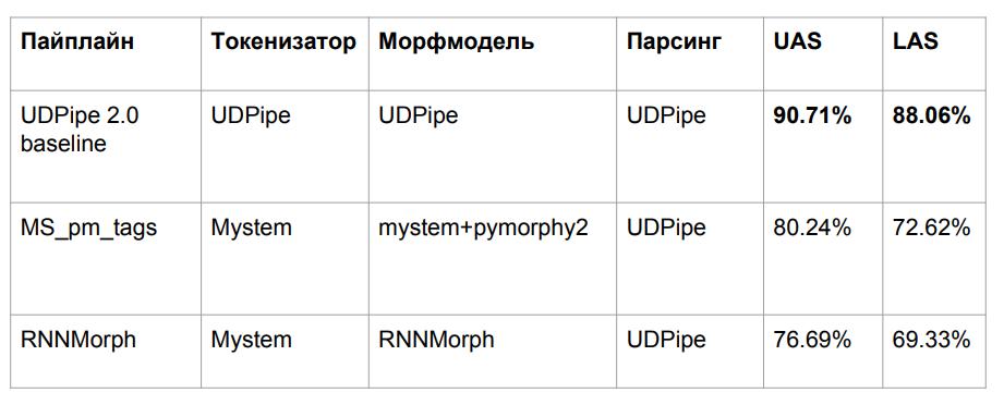 Изучаем синтаксические парсеры для русского языка - 12